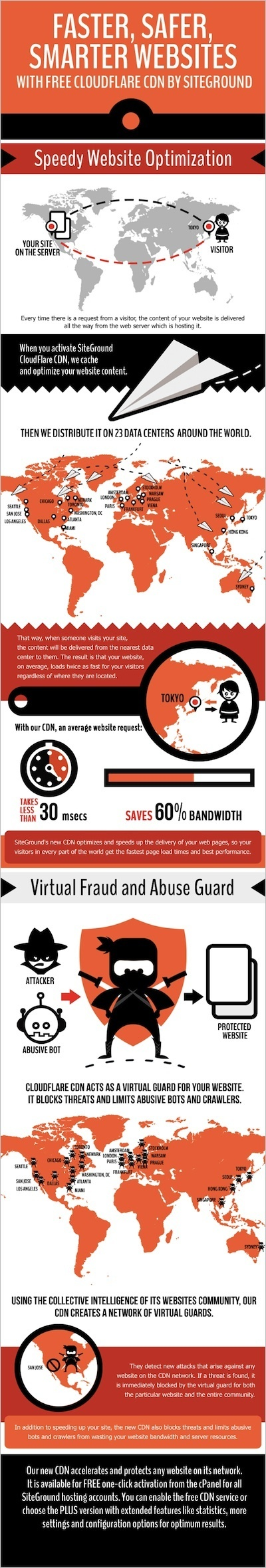 How cool is SiteGround's Free CloudFlare CDN - infographic | Transformations in Business & Tourism | Scoop.it