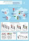 Global Innovation Index 2015 | Education and Training, Industry engagement | Scoop.it