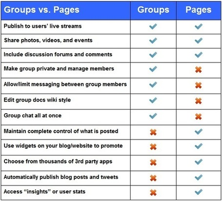 The Why and How of Using Facebook For Educators – No Need to be Friends At All! | The Edublogger | Mundos Virtuales, Educacion Conectada y Aprendizaje de Lenguas | Scoop.it