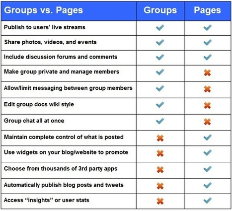 The Why and How of Using Facebook For Educators – No Need to be Friends At All! | The Edublogger | LeesvoerBE | Scoop.it