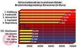 Bottrops Wirtschaftskraft: Aus dem Mittelfeld abgestürzt bis zum Schlusslicht - Bottrop - lokalkompass.de | Auswirkungen des Rohstoffabbaus | Scoop.it