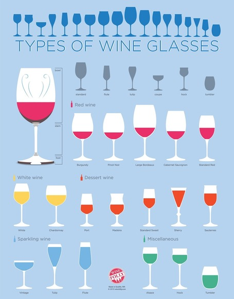 Types of Wine Glasses (Infographic) for Beginners | Wired Wines of Alentejo | Scoop.it