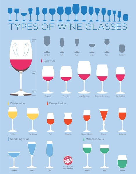 What Types of Wine Glasses Do You Really Need? | Wine Folly | Pensieri diVINI & Style... | Scoop.it