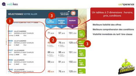 Cas d'école : refonte de la fiche horaires de voyage-sncf.com | e-commerce  - vers le shopping web 3.0 | Scoop.it