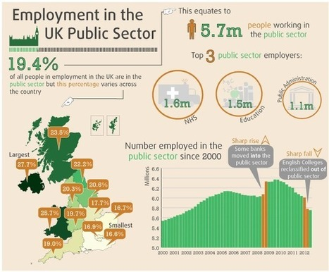 5.7 million people work in the public sector - ONS | CNS business studies | Scoop.it