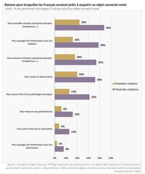 E-santé et objets connectés : quelles sont les attentes des Français ? | le monde de la e-santé | Scoop.it