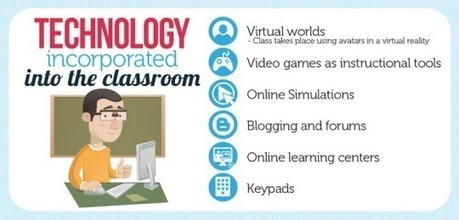 How students and teachers are using technology in the classroom (infographic) | Fast-Brands | Scoop.it