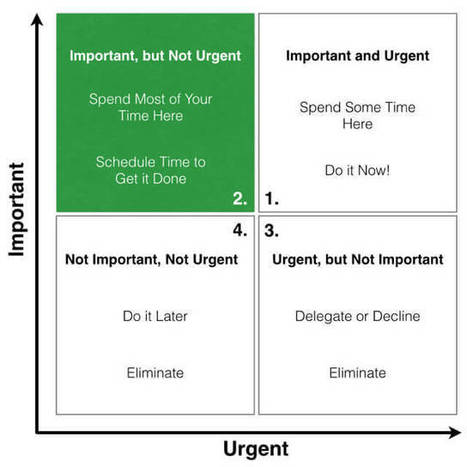 "How to Eliminate Time Wasting by Using the ""Eisenhower Matrix"" 