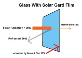 Material can harvest sun by day, release heat on demand hours or days   Science   Scoop.it