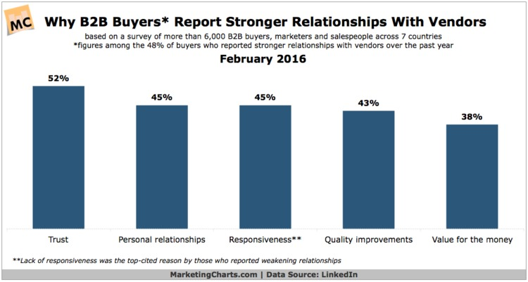 Trust and Responsiveness Key to B2B Buyers Perception of Vendor Relationships - MarketingCharts | The Marketing Technology Alert | Scoop.it
