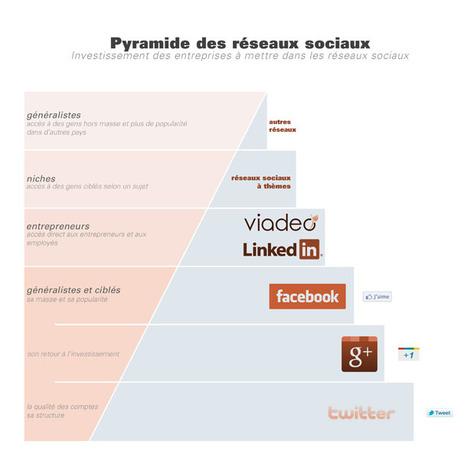 Pyramide des réseaux sociaux : investissement des entreprises | Time to Learn | Scoop.it