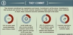 Today's 8 Consumer Habits Of the COMsumer [INFOGRAPH] - Social Media Pearls | Business Socialization | Scoop.it