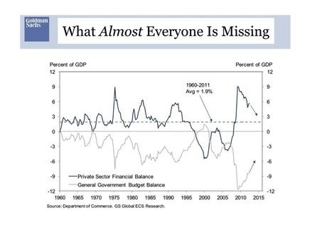 Stephanie Kelton: National Debt – Washington's Wall Against Progress - Page 3 - Advisor Perspectives | The Money Chronicle | Scoop.it