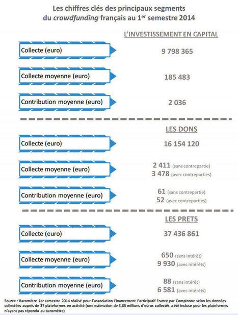 Panorama et résultats des plateformes de crowdfunding françaises | administro | Scoop.it