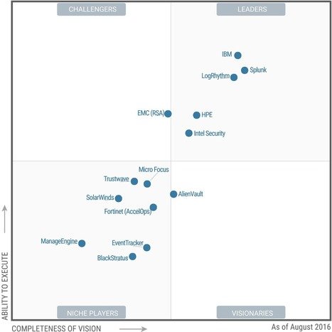 #Gartner #MagicQuadrant 2016 for #Security Information and #EventManagement #SIEM | #Security #InfoSec #CyberSecurity #Sécurité #CyberSécurité #CyberDefence & #DevOps #DevSecOps | Scoop.it