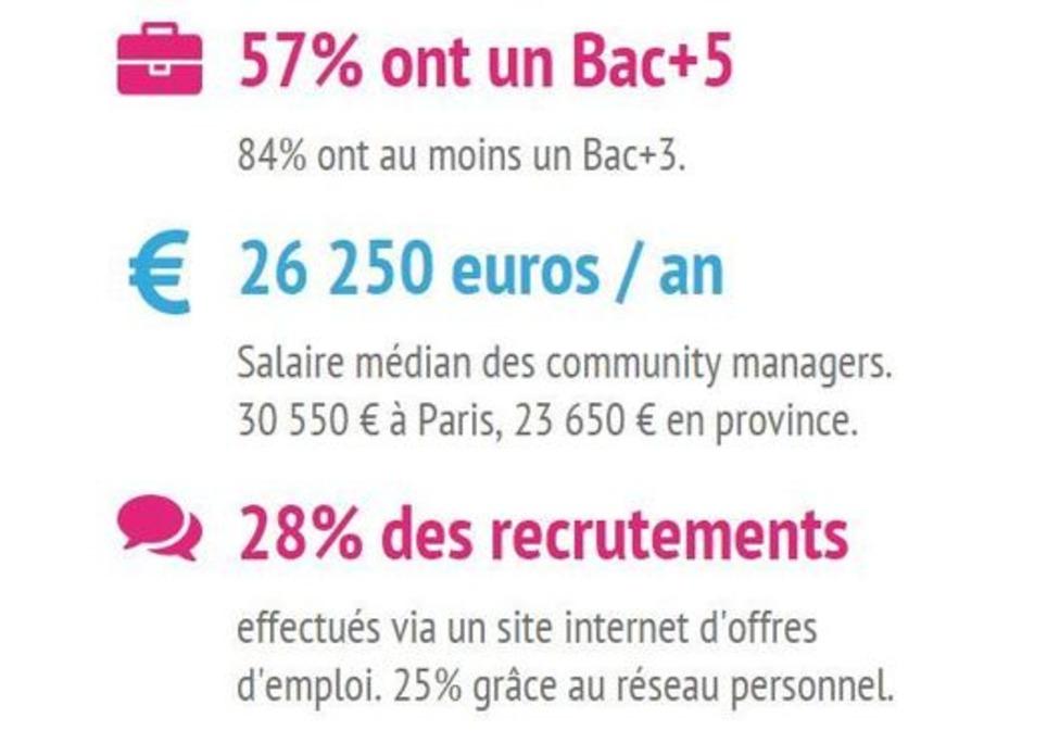 Quel est le profil des Community Managers de France ? #CM #SocialMedia | Les Médias Sociaux pour l'entreprise | Scoop.it