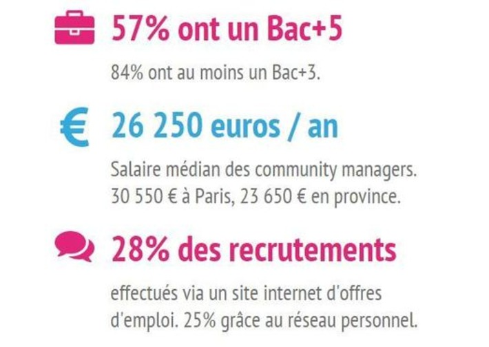 Enquête sur les community managers en France 2015 | Solutions locales | Scoop.it