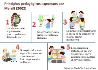 Los cinco Principios Pedagógicos que Facilitan el Aprendizaje -Orientacion Andujar | Recursos didácticos y materiales para la formación del profesorado. Servicio de Innovación y Formación del Profesorado | Scoop.it