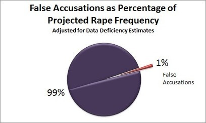 Why I won't respond to your tweets about false rape accusations | Patriarchy & Masculinity | Scoop.it