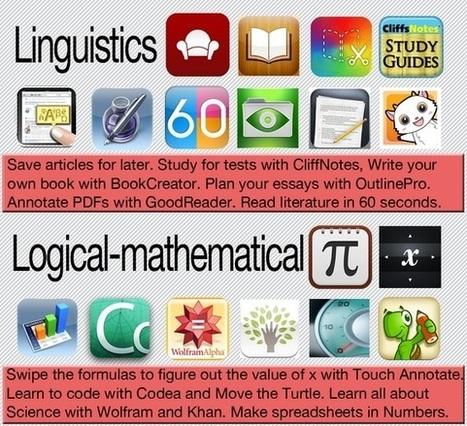 Apps sociales y educativas para desarrollar las Inteligencias Múltiples - Docente Actual. Revista digital especializada en educación | Docente Innovador | Scoop.it