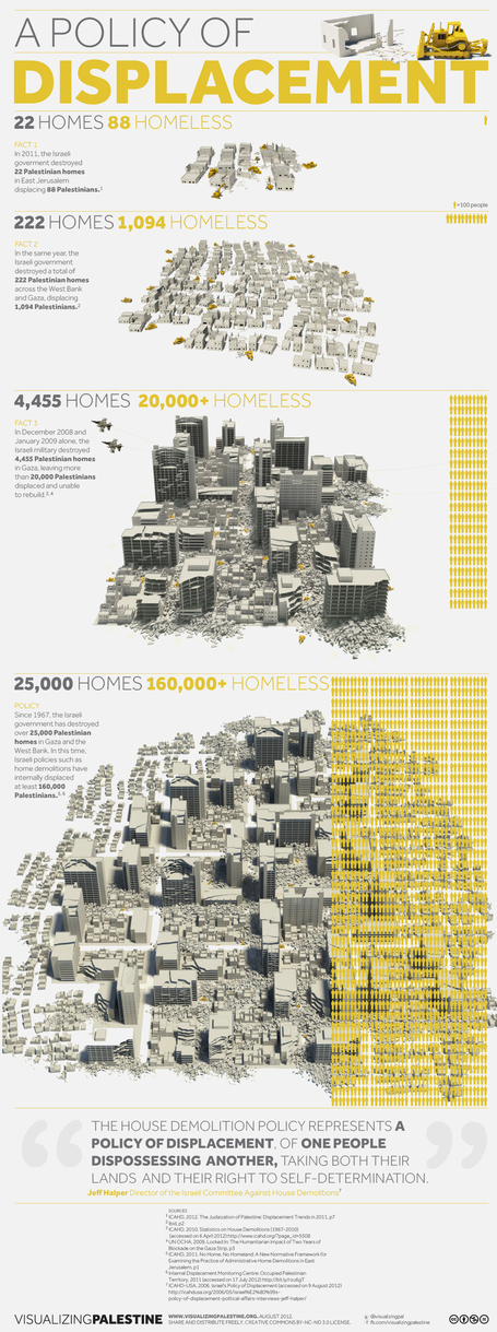 Infographic: Palestinian homes demolished | Geography Education | Scoop.it