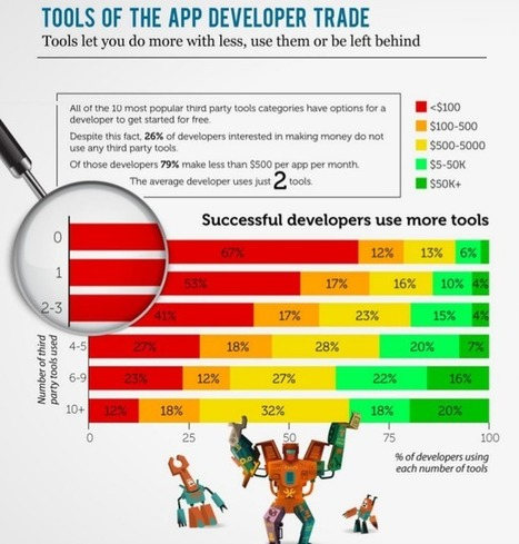 10 Most Popular Third Party Tool Categories Among App Developers | Tech and Gadget | Scoop.it