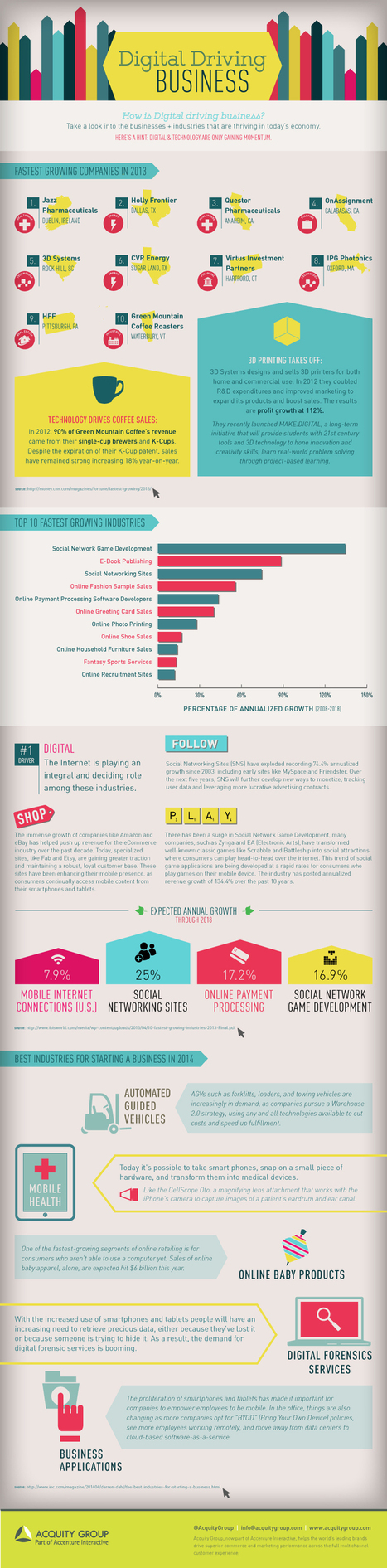Digital Driving Business [Infographic] | MarketingHits | Scoop.it