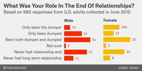 Are Women More Likely Than Men To End A Relationship? | Healthy Marriage Links and Clips | Scoop.it