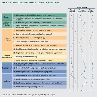 The Global Leadership and Talent Index | Organisation Development | Scoop.it