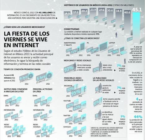 Internet es el futuro, pero está mal repartido - El Economista   Internet   Scoop.it