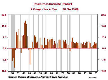 SF Fed | What is the difference between a recession and a depression? | Great Depression vs Great Recession | Scoop.it