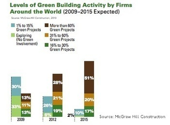 Green Building to Accelerate, Survey Finds | Social Mercor | Scoop.it