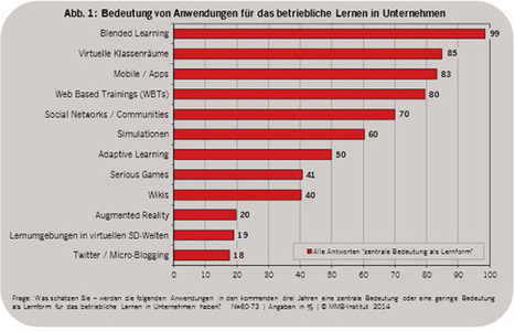 MMB Learning Delphi 2014: E-Learning Trends: qualifizierungdigital | ELearning Trends | Scoop.it