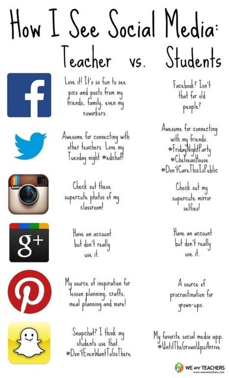 Teacher vs Student: How Each Actually Uses Social Media - Edudemic | Tecnologías e-learning | Scoop.it
