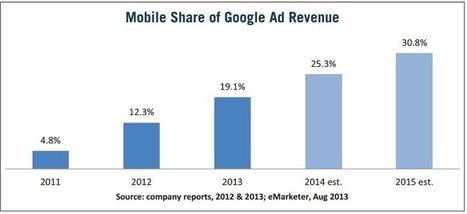 Mobile Search Ad Campaign Tips - Mahendra Yadav | Digital Marketing | Scoop.it