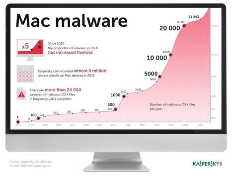 Votre MAC n'est PAS immunisé contre les malwares - Kaspersky Daily - | Sécurité Informatique | Scoop.it