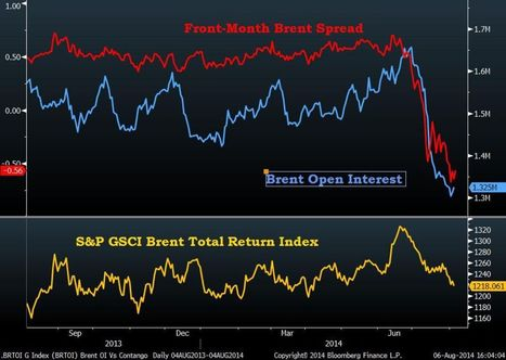 Oil Traders Flee Brent as Prices Signal Glut: Chart of the Day | EconMatters | Scoop.it