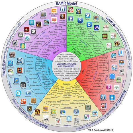 Mobile Learning of Bloom's Taxonomy (#mlearning, #iPaded, #iPadchat) | 'BLOOMING' into the CLASSROOM AND DELVING INTO WEBB'S DEPTH OF KNOWLEDGE | Scoop.it