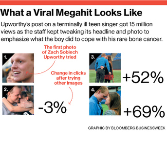 7 Lessons on How to Make Content Go Viral from Upworthy | Kwasi Studios | Content Marketing | Scoop.it
