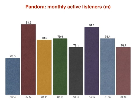 Pandora launches 'trendsetters' and 'predictions' charts with NextBigSound [Prepa WEbinar #rr20prog 14oct] | Radio 2.0 (En & Fr) | Scoop.it