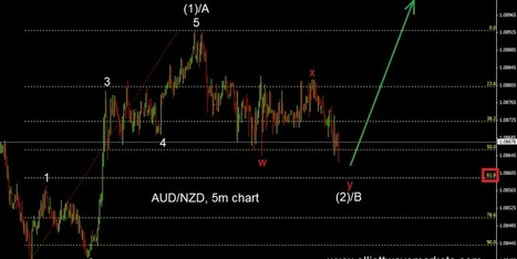 AUDNZD with an upside potential - Elliott Wave Markets | Forex White Label partnership | Scoop.it