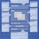Comment rédiger une publication Facebook parfaite- et recevoir de l'engagement ? | SMO | Scoop.it