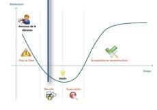 Gérer le changement à chaque phase traversée par les acteurs d'un projet | Coaching de l'Intelligence et de la conscience collective | Scoop.it