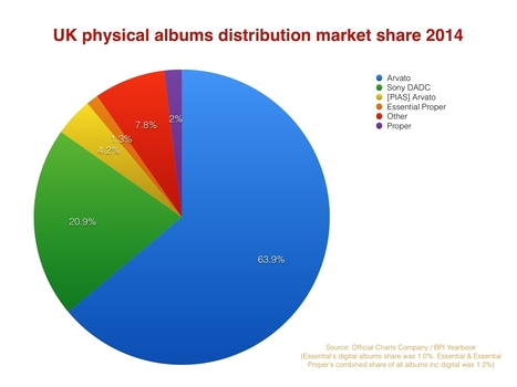 Cooking Vinyl eyes growth after Essential sale - but stays independent - Music Business Worldwide | independent musician resources | Scoop.it