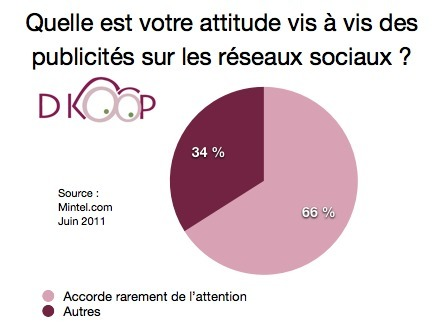 Facebook :67 % des utilisateurs ignorent les pubs | Vansnick R. | Social Media Curation par Mon Habitat Web | Scoop.it