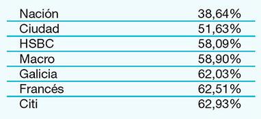 Página/12 :: Economía :: Argenta vs. bancos | Economía | Scoop.it