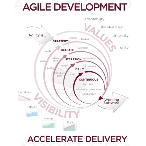 "Agile Myth #2: ""Agile is About Project Management"" 
