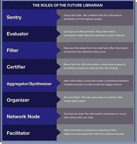 The 8 Roles of The 21st Century Librarian | Library Evolution: the changing shape of libraries and librarianship | Scoop.it