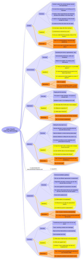 A six stage methodology for learning. Part 1 - overview | Instructional Technology | Scoop.it