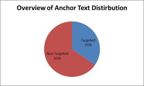 La importancia del anchor text o texto ancla en tu estrategia de linkbuilding   Social Media   Scoop.it